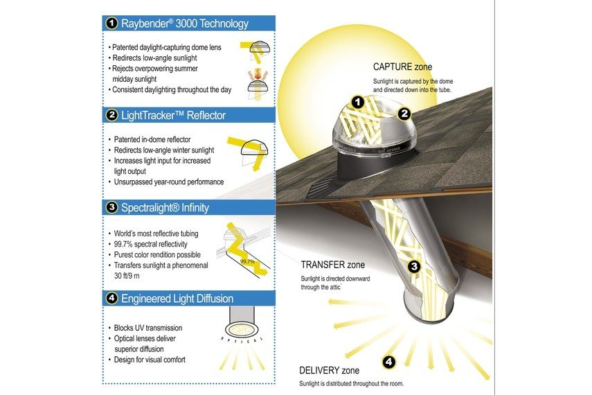 Features and benefits of Solatube's Daylighting System